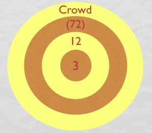4 Relational Circles