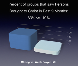 Strong vs Weak prayer